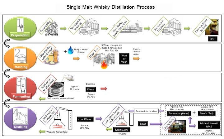 схема дестилация на уиски